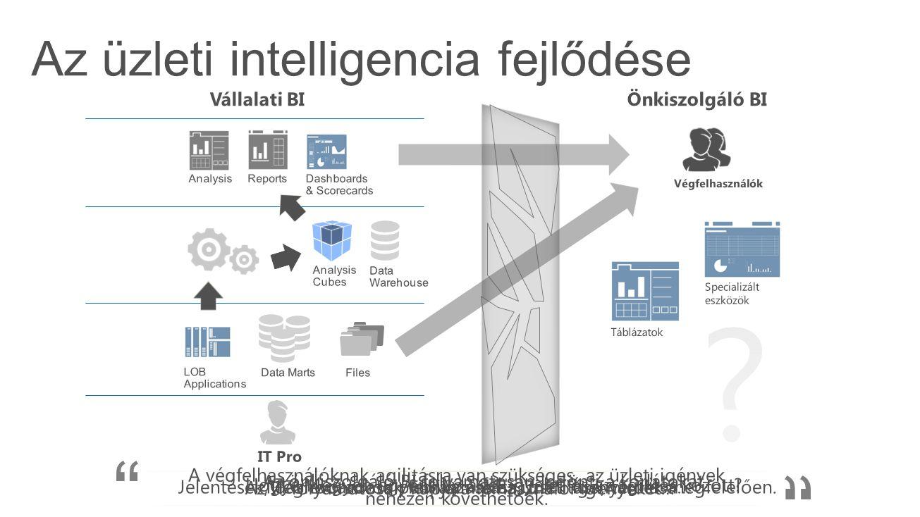 Az üzleti intelligencia fejlődése