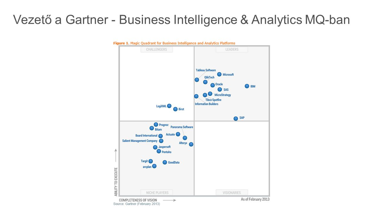 Vezető a Gartner - Business Intelligence & Analytics MQ-ban
