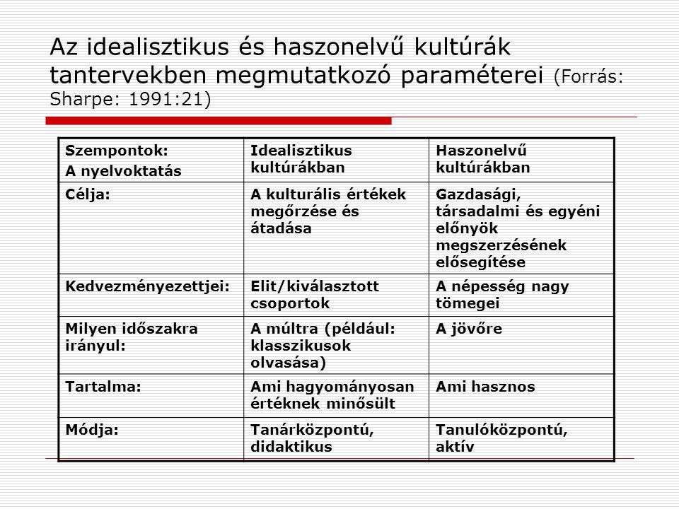 Az idealisztikus és haszonelvű kultúrák tantervekben megmutatkozó paraméterei (Forrás: Sharpe: 1991:21)