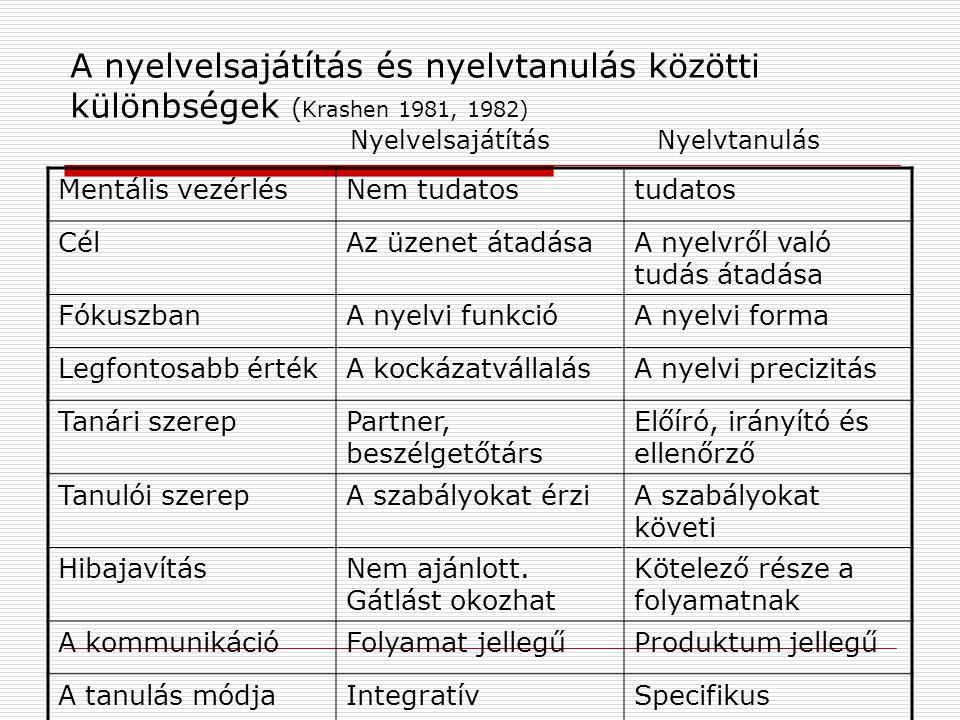 A nyelvelsajátítás és nyelvtanulás közötti különbségek (Krashen 1981, 1982) Nyelvelsajátítás Nyelvtanulás