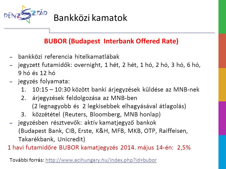BUBOR (Budapest Interbank Offered Rate)