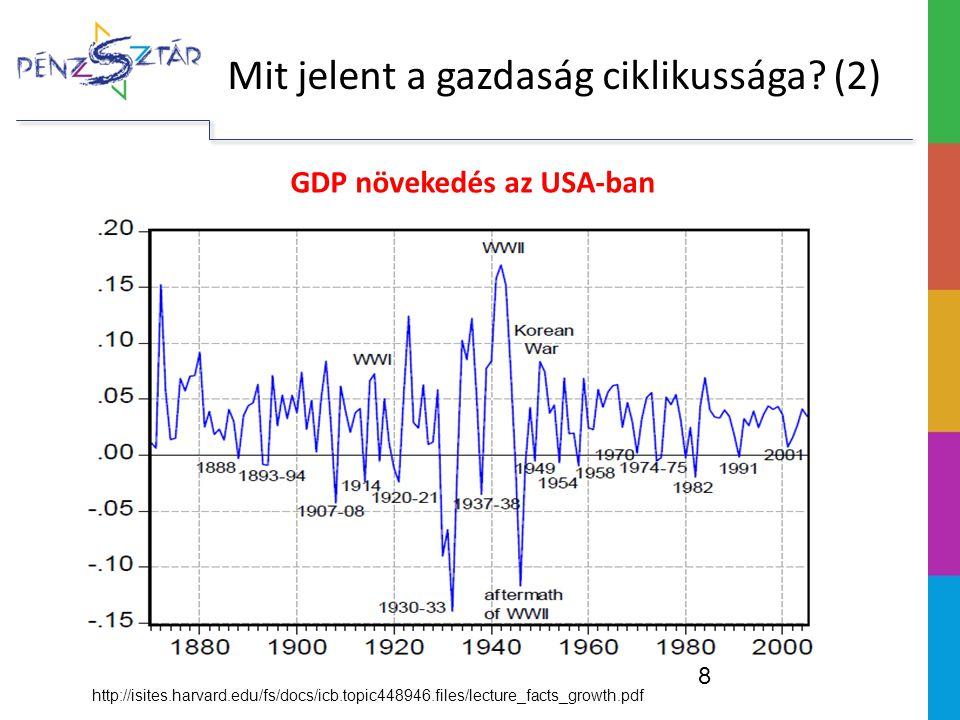GDP növekedés az USA-ban