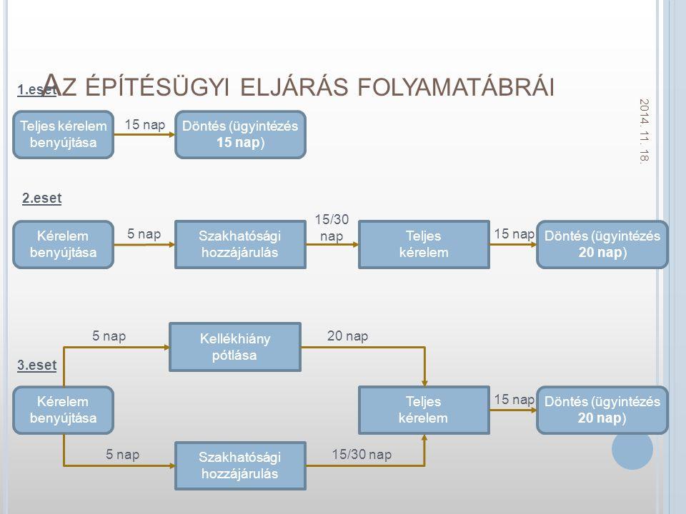 Az építésügyi eljárás folyamatábrái