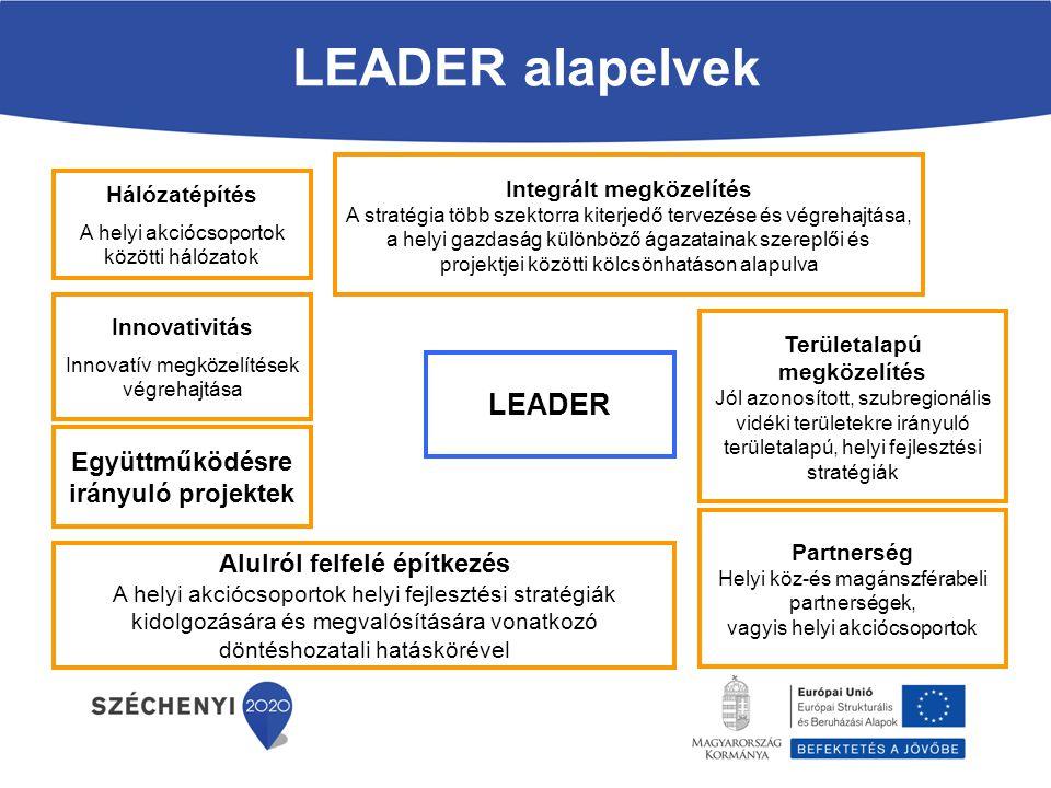 LEADER alapelvek LEADER Együttműködésre irányuló projektek