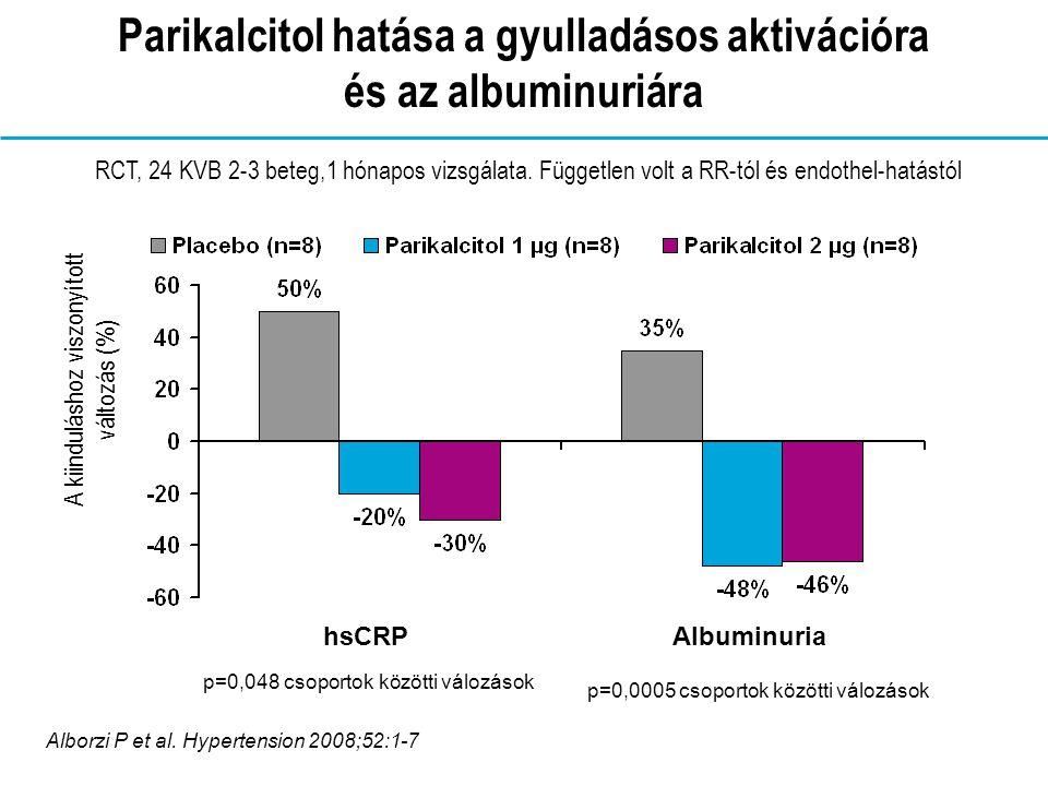Parikalcitol hatása a gyulladásos aktivációra és az albuminuriára