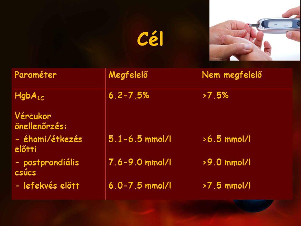 Cél Paraméter Megfelelő Nem megfelelő HgbA1C 6.2-7.5% >7.5%