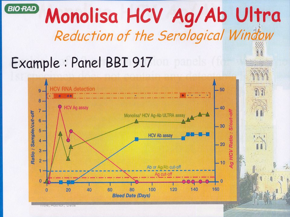 Reduction of the HCV serological window