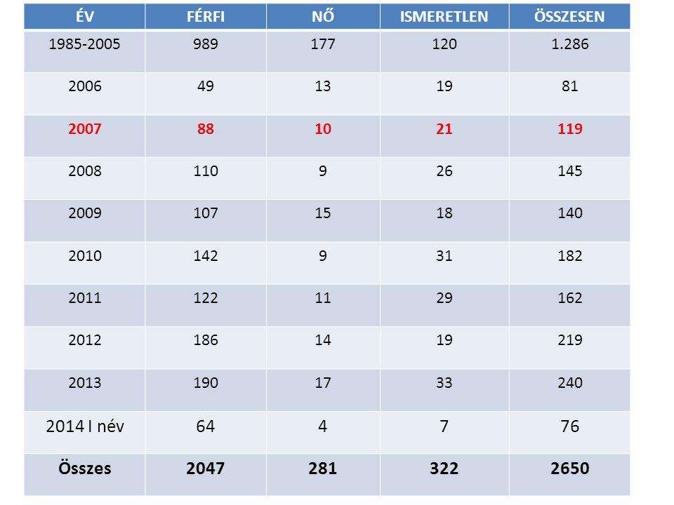 Magyarországi adatok HIV fertőzöttek 2012 junius 30.-ig