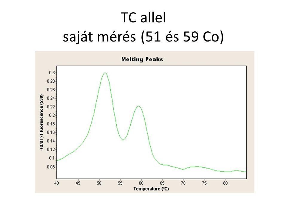 TC allel saját mérés (51 és 59 Co)