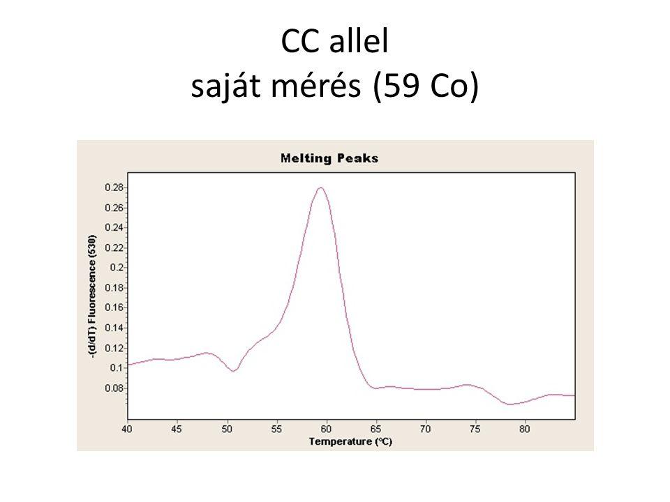 CC allel saját mérés (59 Co)
