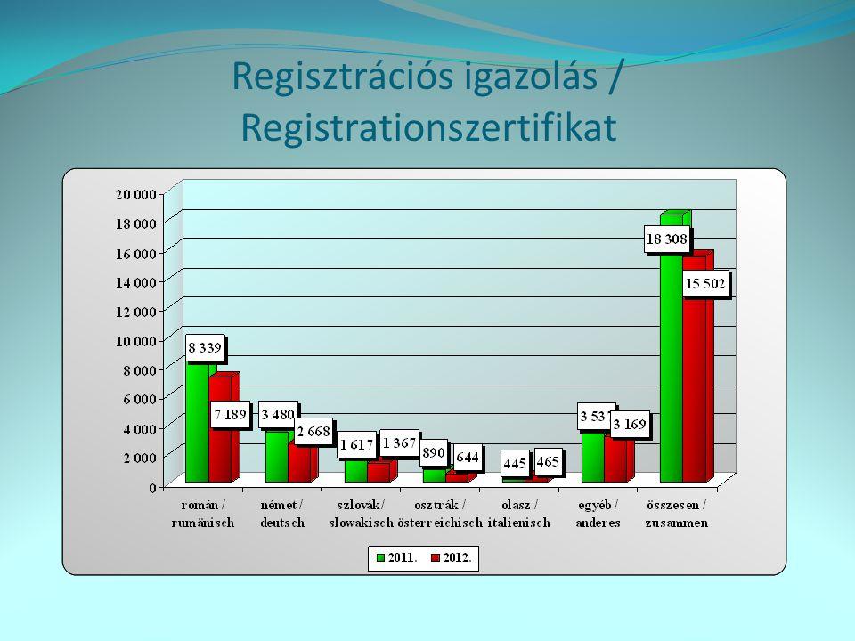 Regisztrációs igazolás / Registrationszertifikat