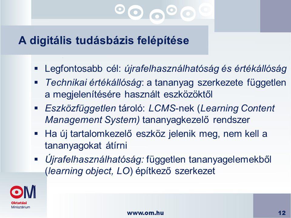 A digitális tudásbázis felépítése