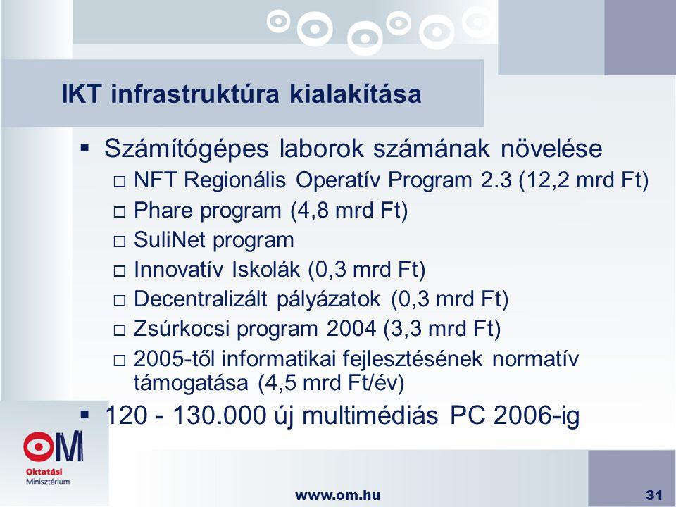 IKT infrastruktúra kialakítása