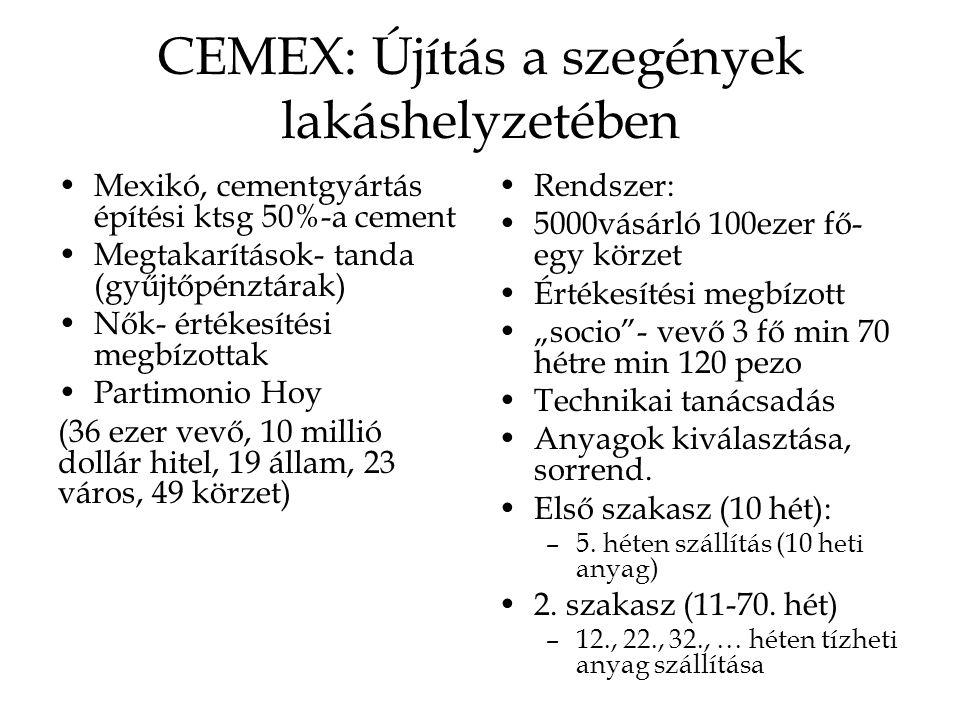 CEMEX: Újítás a szegények lakáshelyzetében
