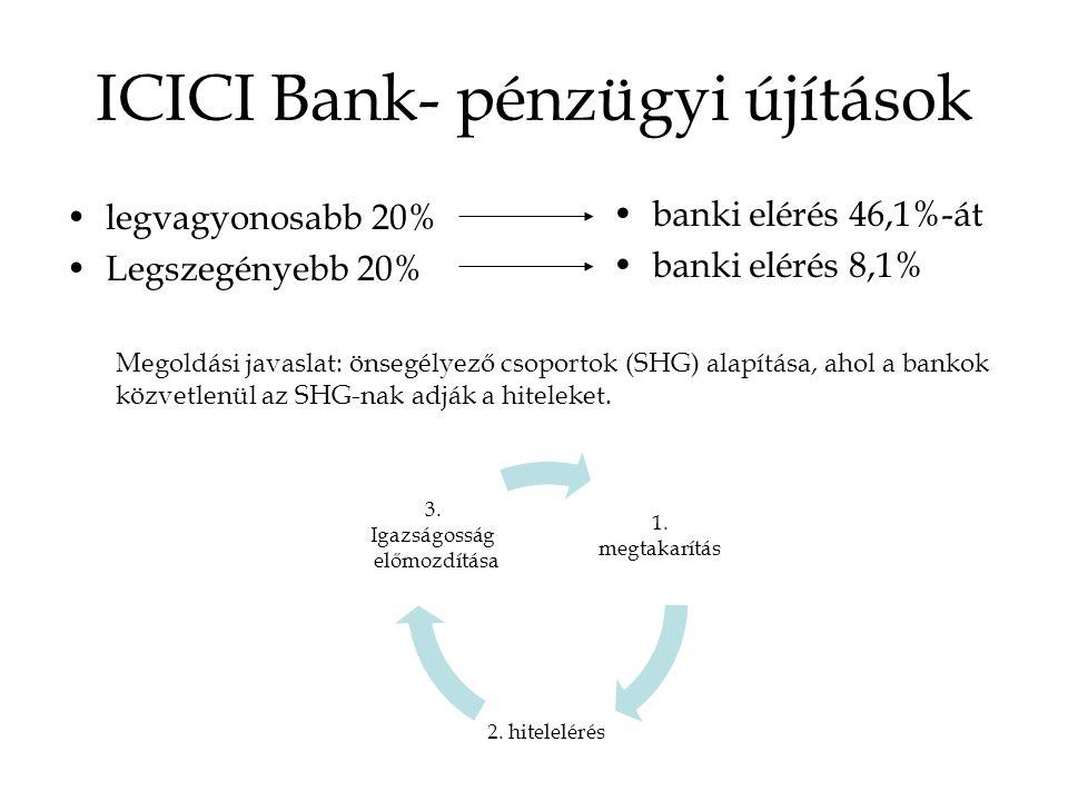 ICICI Bank- pénzügyi újítások