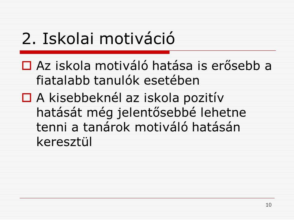 2. Iskolai motiváció Az iskola motiváló hatása is erősebb a fiatalabb tanulók esetében.