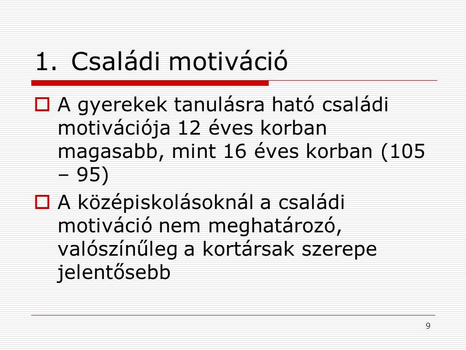 Családi motiváció A gyerekek tanulásra ható családi motivációja 12 éves korban magasabb, mint 16 éves korban (105 – 95)
