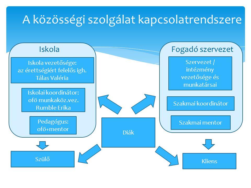 A közösségi szolgálat kapcsolatrendszere
