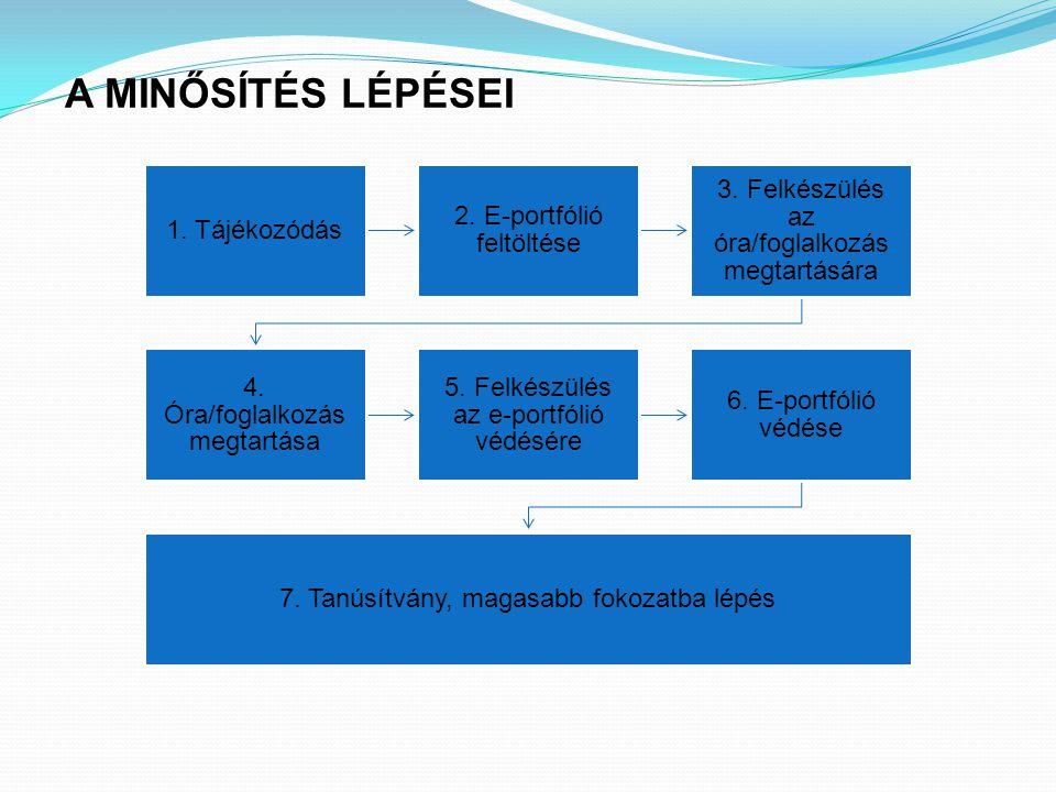 A MINŐSÍTÉS LÉPÉSEI 1. Tájékozódás 2. E-portfólió feltöltése