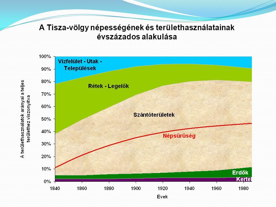 A Tisza-völgy népességének és területhasználatainak