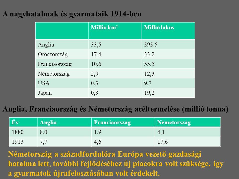 A nagyhatalmak és gyarmataik 1914-ben