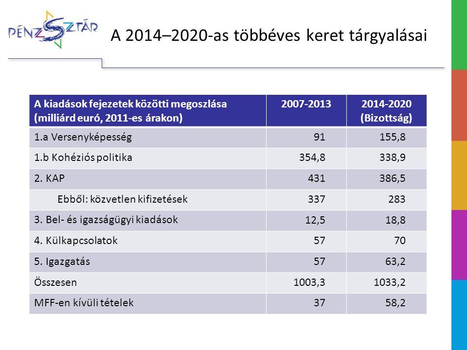 A 2014–2020-as többéves keret tárgyalásai