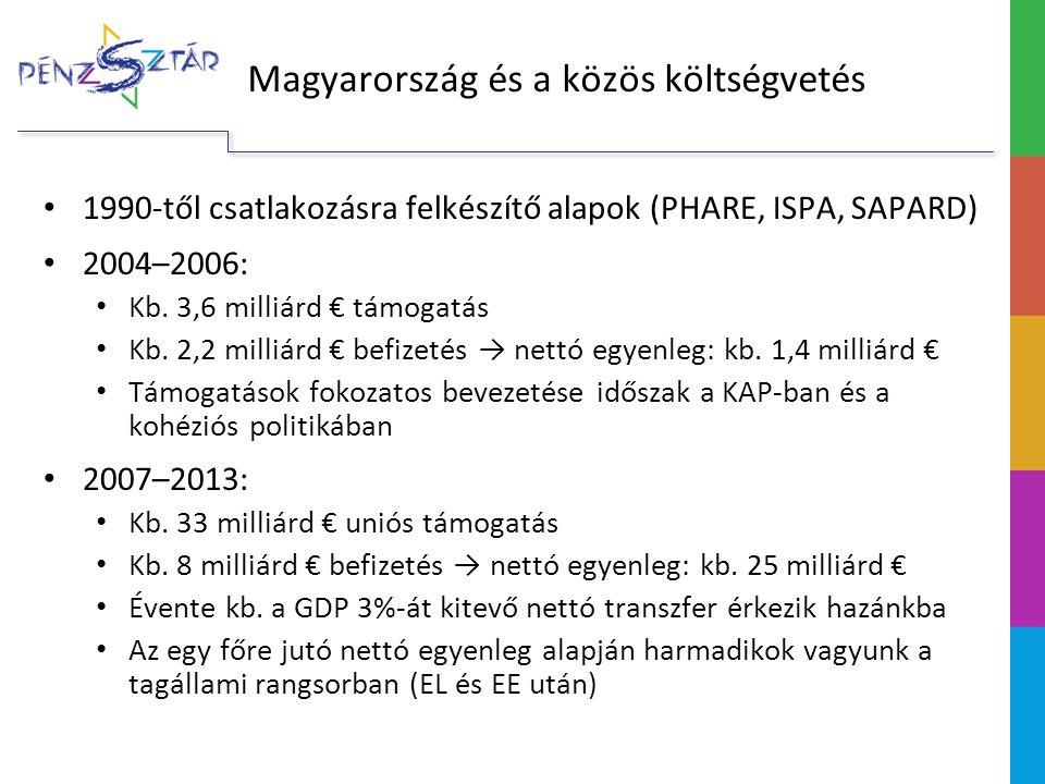 Magyarország és a közös költségvetés