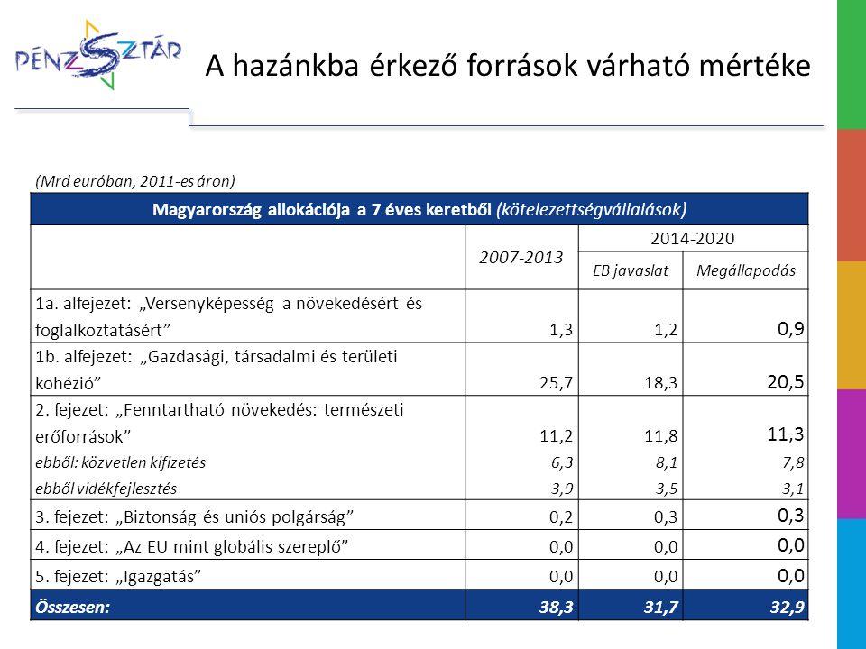 Magyarország allokációja a 7 éves keretből (kötelezettségvállalások)