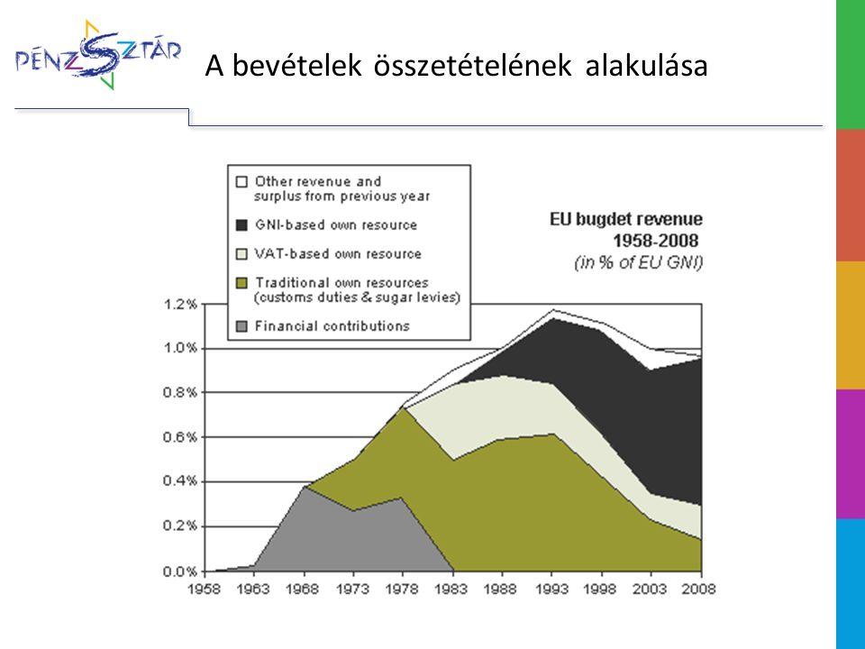 A bevételek összetételének alakulása