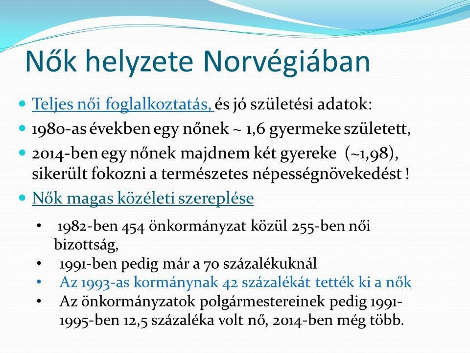 Nők helyzete Norvégiában