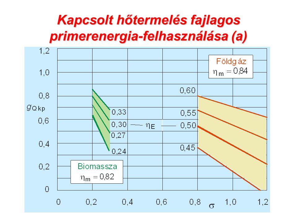 Kapcsolt hőtermelés fajlagos primerenergia-felhasználása (a)