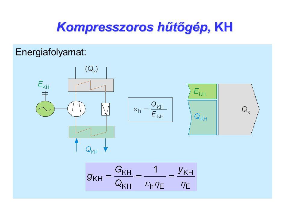 Kompresszoros hűtőgép, KH