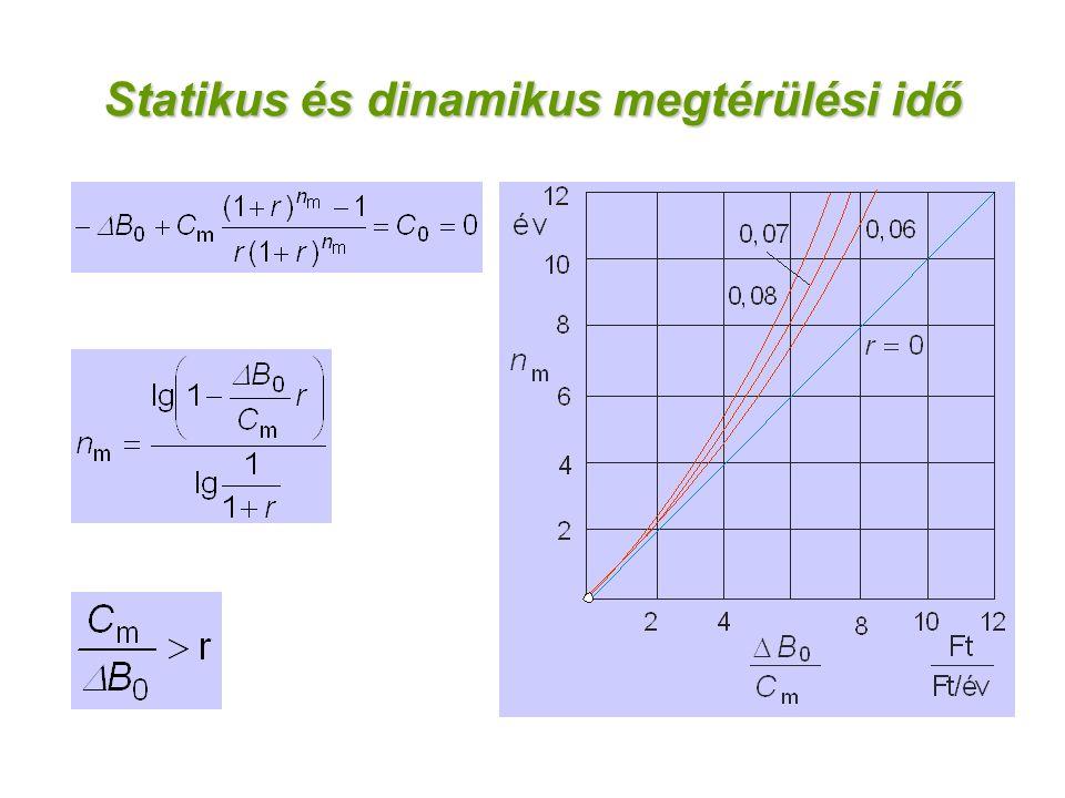 Statikus és dinamikus megtérülési idő