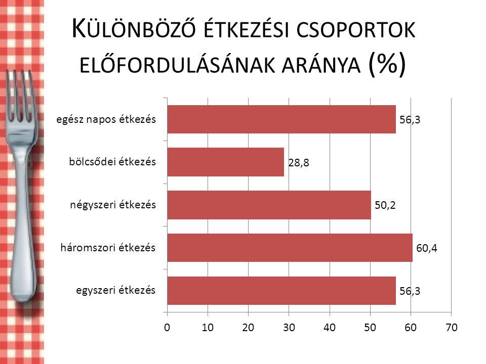 Különböző étkezési csoportok előfordulásának aránya (%)