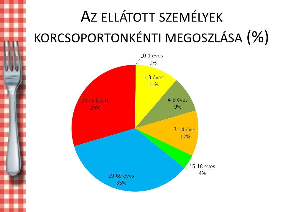 Az ellátott személyek korcsoportonkénti megoszlása (%)