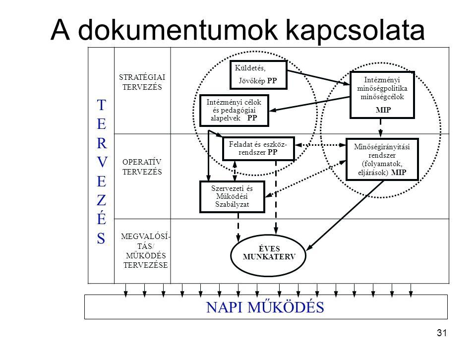 A dokumentumok kapcsolata