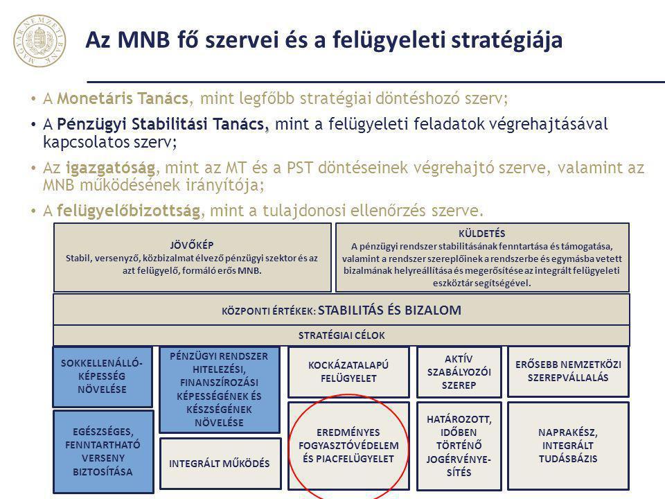 Az MNB fő szervei és a felügyeleti stratégiája