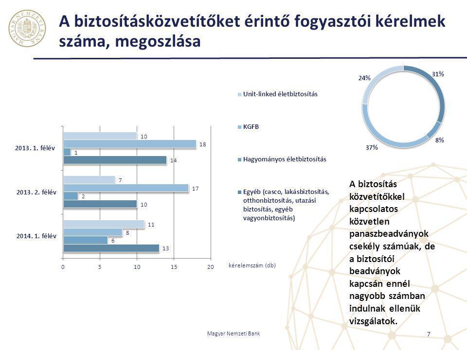 A biztosításközvetítőket érintő fogyasztói kérelmek száma, megoszlása