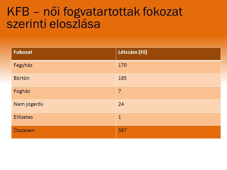 KFB – női fogvatartottak fokozat szerinti eloszlása