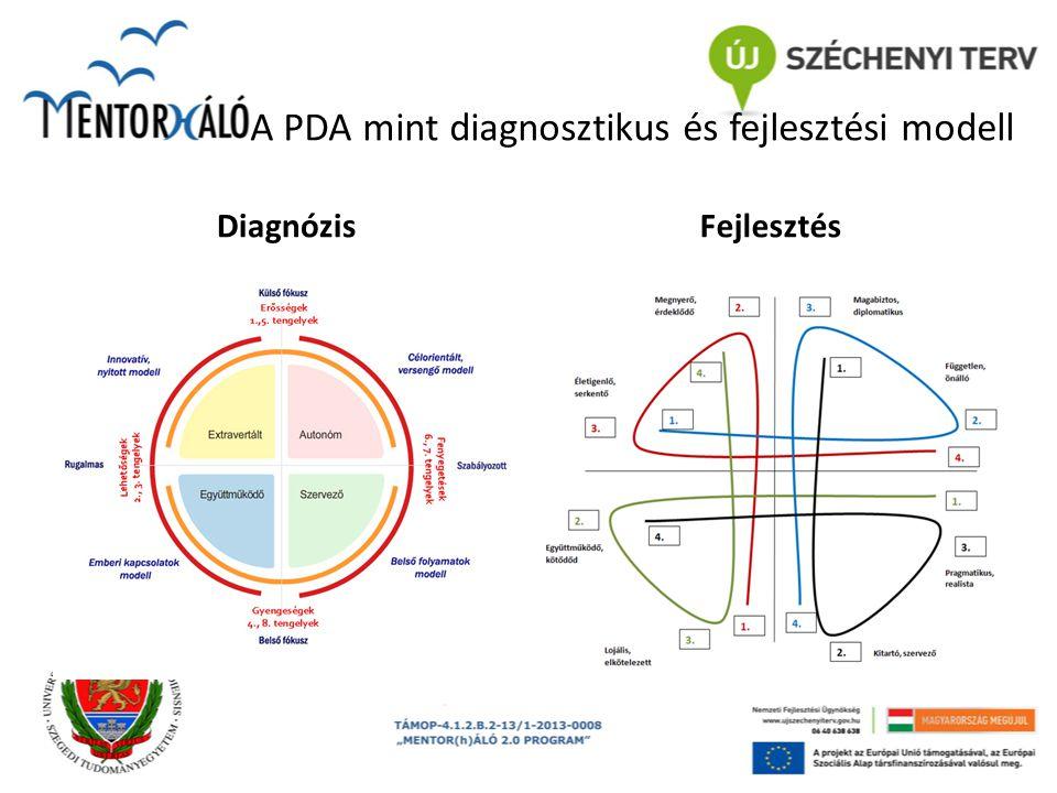 A PDA mint diagnosztikus és fejlesztési modell