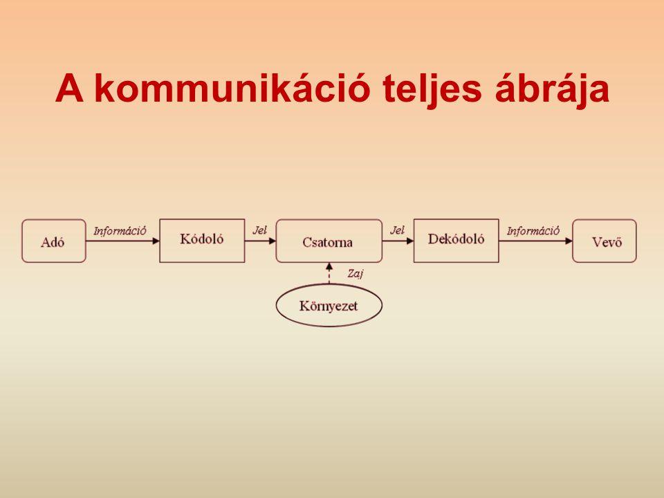 A kommunikáció teljes ábrája