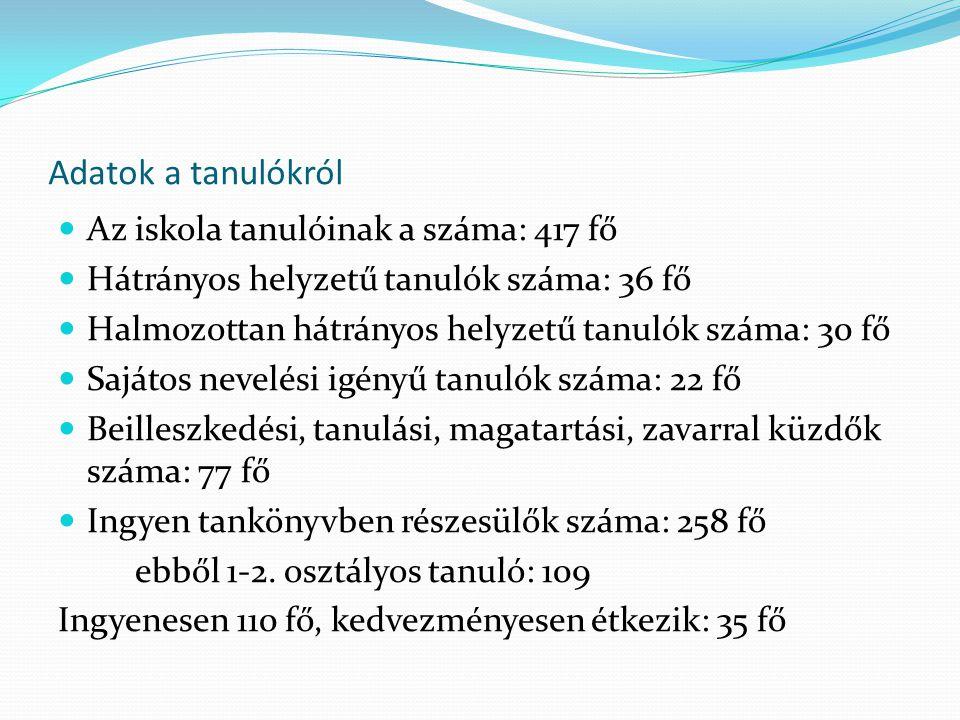 Adatok a tanulókról Az iskola tanulóinak a száma: 417 fő