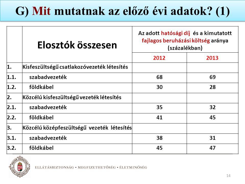 G) Mit mutatnak az előző évi adatok (1)