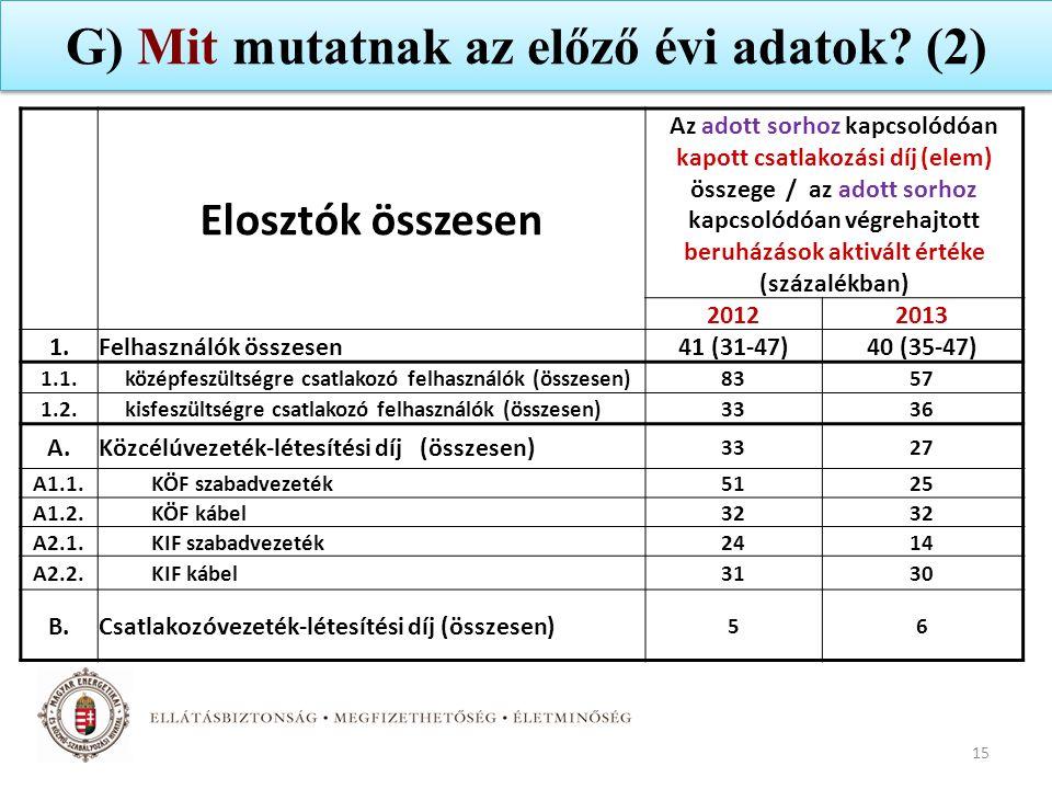G) Mit mutatnak az előző évi adatok (2)