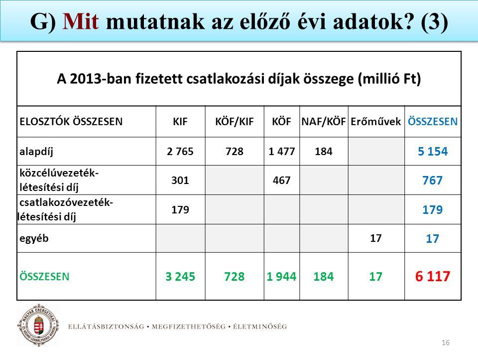 G) Mit mutatnak az előző évi adatok (3)