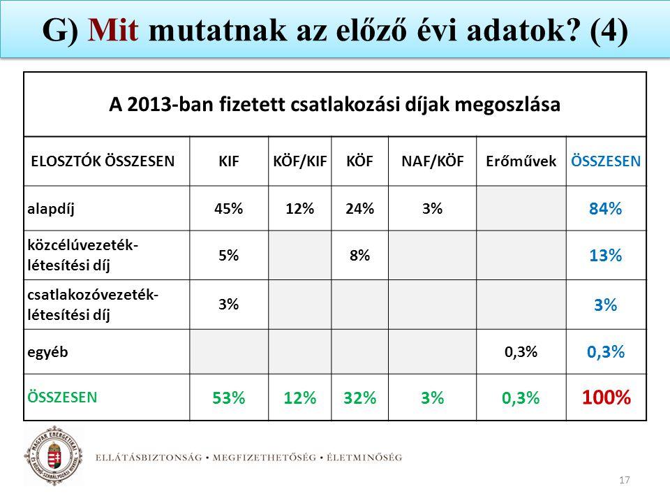 G) Mit mutatnak az előző évi adatok (4)