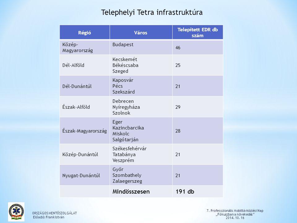 Telephelyi Tetra infrastruktúra