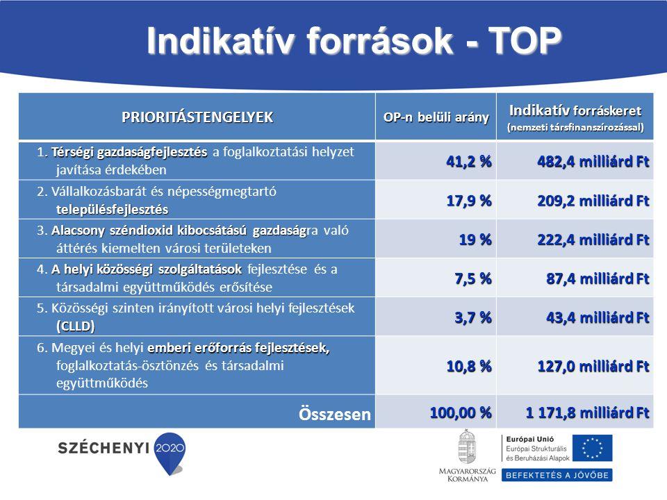 Indikatív források - TOP
