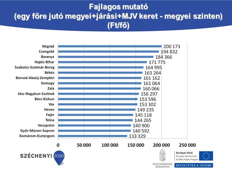 Fajlagos mutató (egy főre jutó megyei+járási+MJV keret - megyei szinten) (Ft/fő)