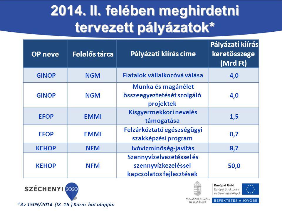 2014. II. felében meghirdetni tervezett pályázatok*